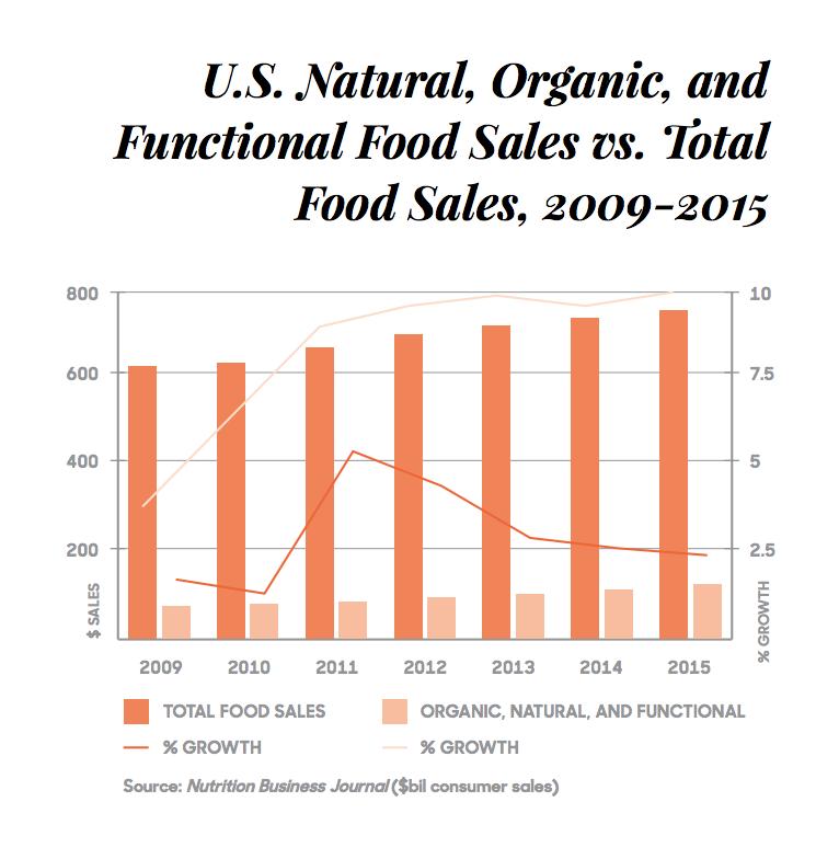 U.S. Natural, Organic, and Functional Food Sales vs Total Food Sales, 2009-2015